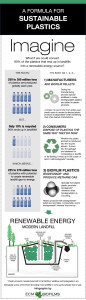 A Formula For Sustainable Plastics
